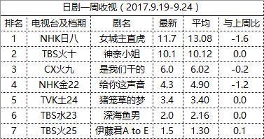 一周日剧收视:夏档全面收官《女城主直虎》突入最终章