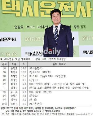 宋康昊被观众选为2017韩国年度演员